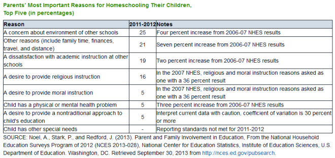 chart listing reasons by percentage of parents responding