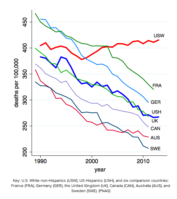 line graph showing declining death rates for U.S. white non-Hispanics, U.S. Hispanics, France, Germany, United Kingdom, Canada, Australia, and Sweden.