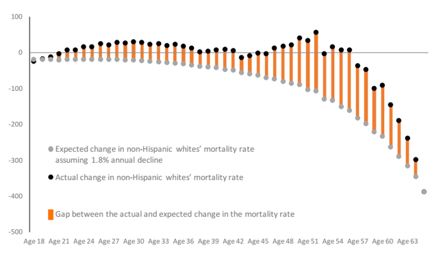 bar graph showing widening gap between expected and actual mortality rates for non-Hispanic whites