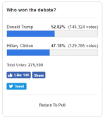 Donald Trump 52.82% (145,324 votes), Hillary Clinton 47.18% (129,785 votes)