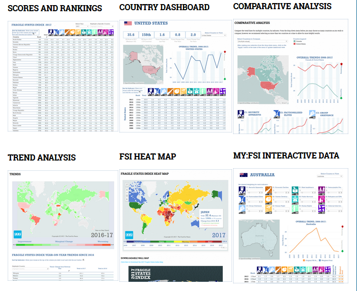 screen capture of FSI analytics page