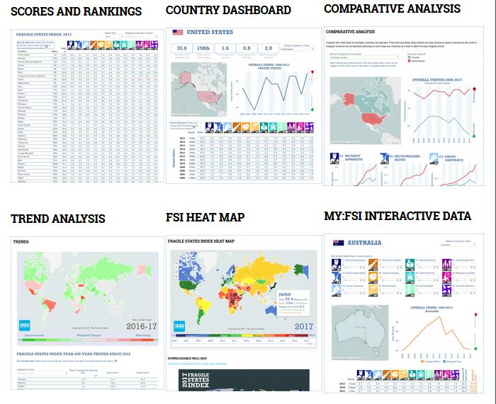 Resource Highlight: Fragile States IndexData